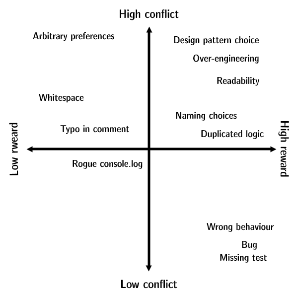 Diagram presenting reward-conflict ratio