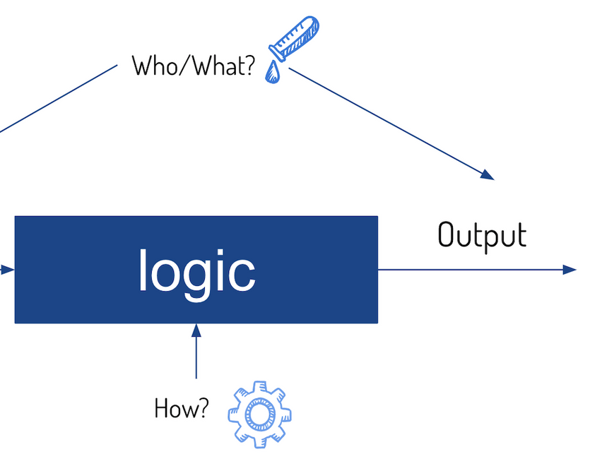 Business logic overview