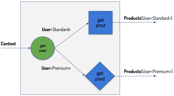 Basic user story example