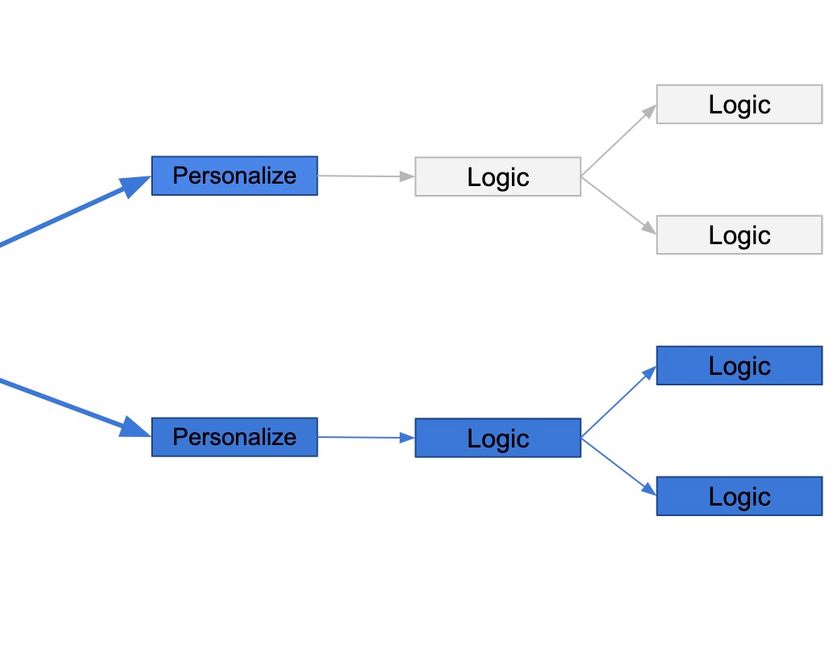 Business logic evolution graph